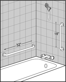 Toilet Grab Bar Height Ada shower grab bar placement diagram | periodic & diagrams science